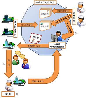 ドクターバンクやまぐちイメージ図