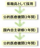 勤務サイクル例